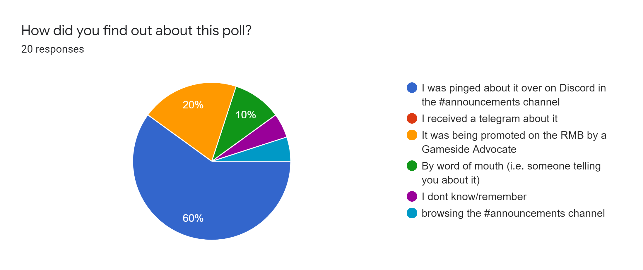 Forms response chart. Question title: How did you find out about this poll?. Number of responses: 20 responses.