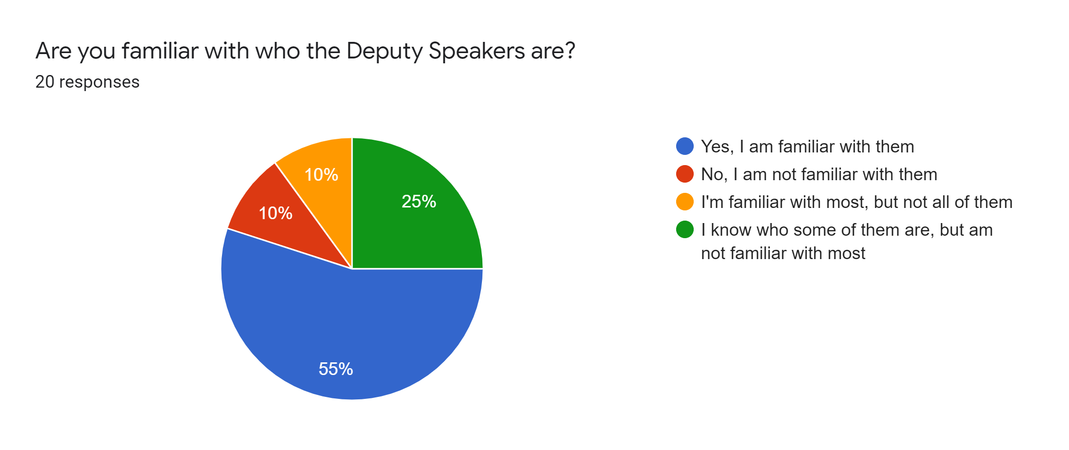 Forms response chart. Question title: Are you familiar with who the Deputy Speakers are?. Number of responses: 20 responses.