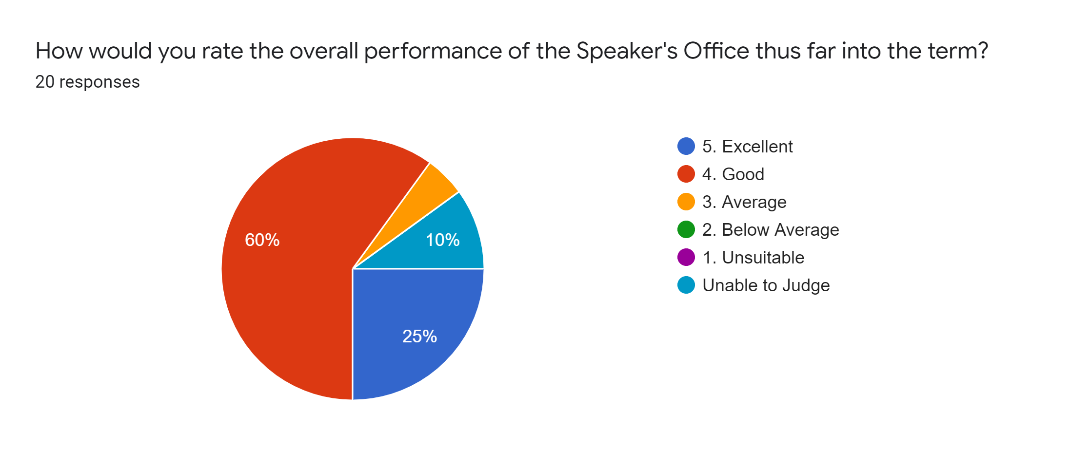 Forms response chart. Question title: How would you rate the overall performance of the Speaker's Office thus far into the term?. Number of responses: 20 responses.