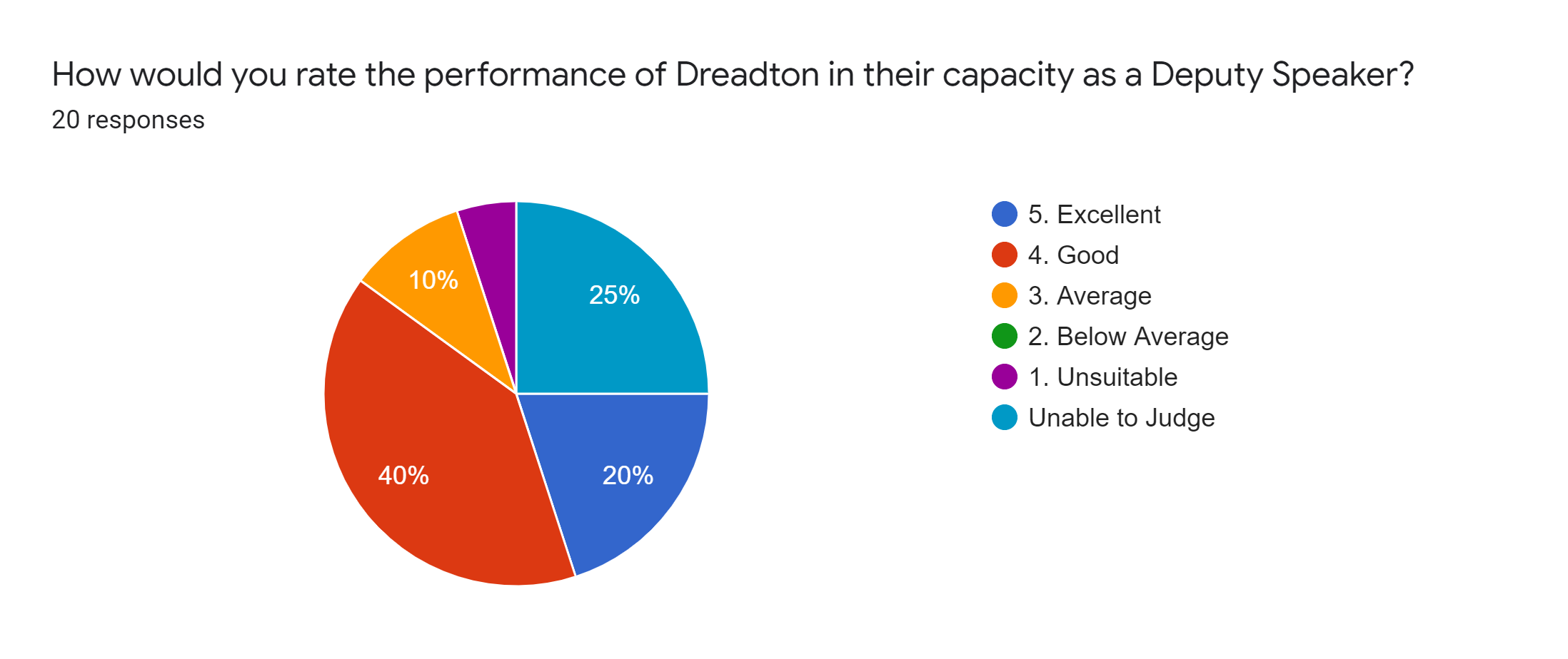 Forms response chart. Question title: How would you rate the performance of Dreadton in their capacity as a Deputy Speaker?. Number of responses: 20 responses.