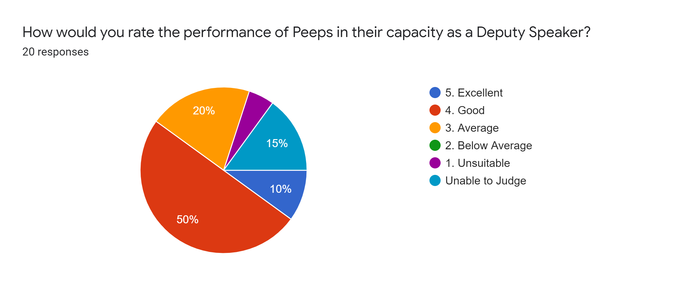 Forms response chart. Question title: How would you rate the performance of Peeps in their capacity as a Deputy Speaker?. Number of responses: 20 responses.
