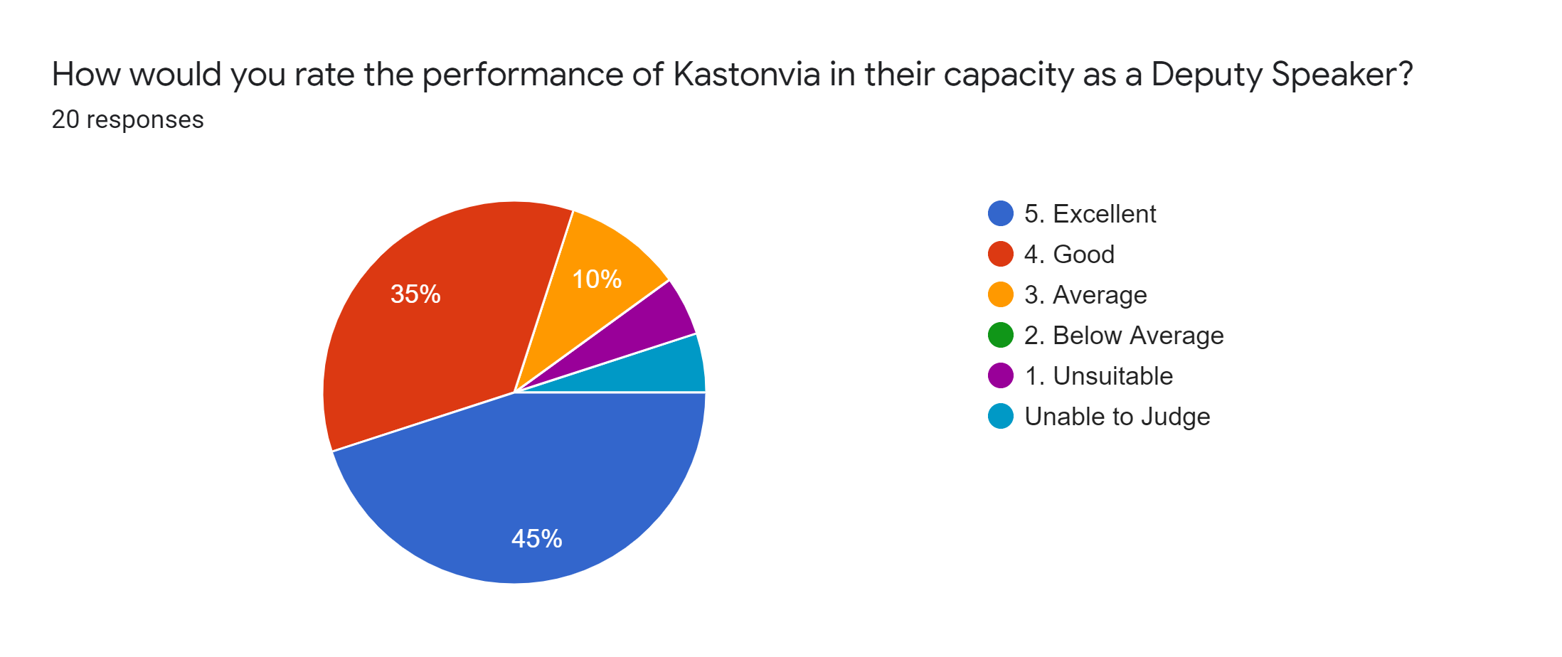 Forms response chart. Question title: How would you rate the performance of Kastonvia in their capacity as a Deputy Speaker?. Number of responses: 20 responses.