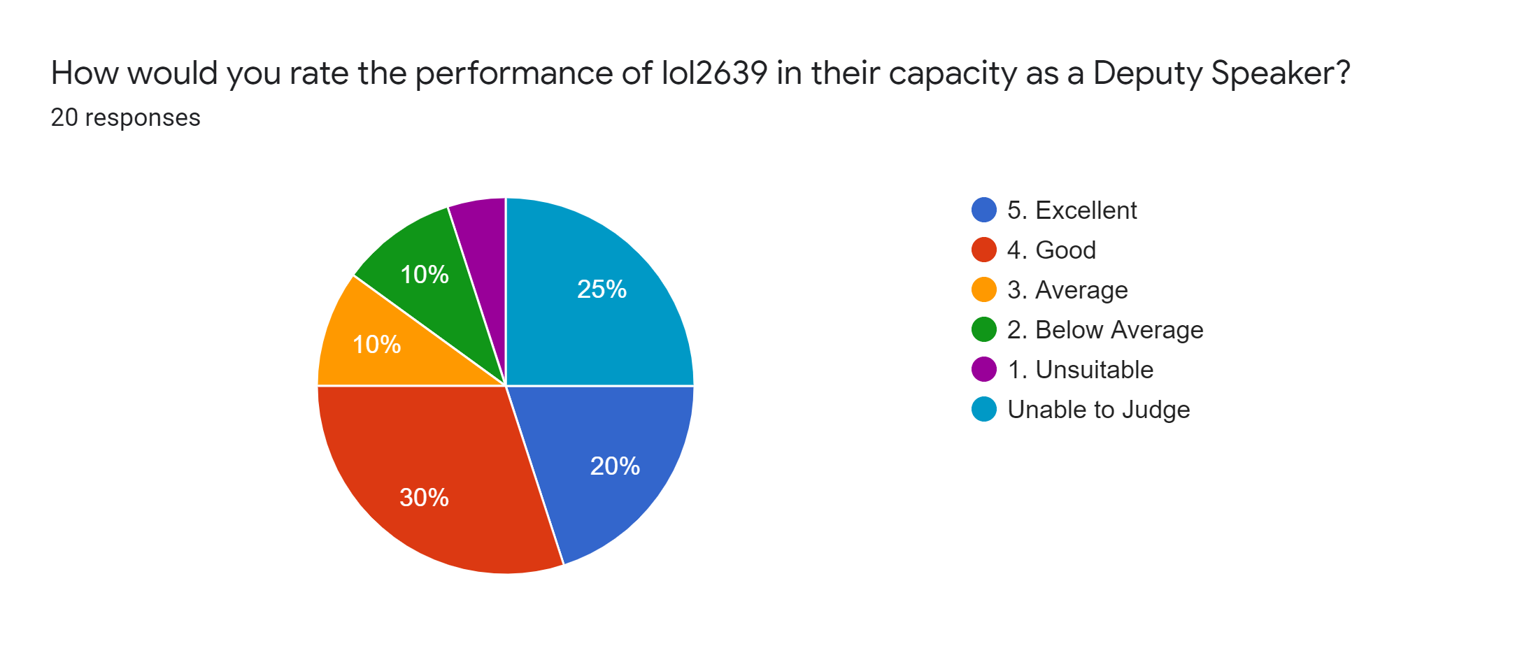 Forms response chart. Question title: How would you rate the performance of lol2639 in their capacity as a Deputy Speaker?. Number of responses: 20 responses.